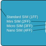 Kétszázezer gyanús SIM-kártya: nagy melóba fogtak az itthoni mobilcégek