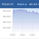 Nagyot estek a Telekom részvényei