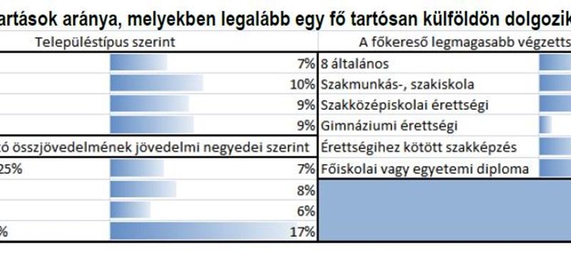 GKI: már 270-280 ezer magyar dolgozik külföldön