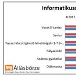 Íme, ennyi a magyarok bérigénye