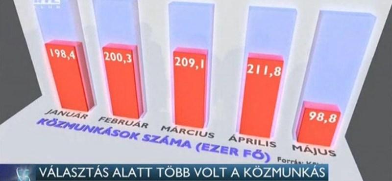 """""""Választás alatt több volt a közmunkás"""" – újra támad az RTL Klub"""