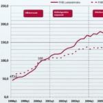 FHB: 2005-ös szintre estek a lakásárak