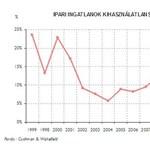 Közép-Európa: merre tart az ipari ingatlanpiac?