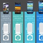Honnan hova jutottak el a Samsung Galaxy mobilok?