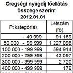 Topnyugdíj: hárman kapnak 700 ezer forint fölött