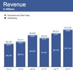 Beperelték a Facebookot és Zuckerberget a részvényfiaskó miatt