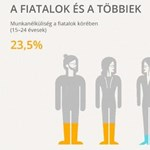Inforgrafika: fiatalok, tanultak, munkanélküliek