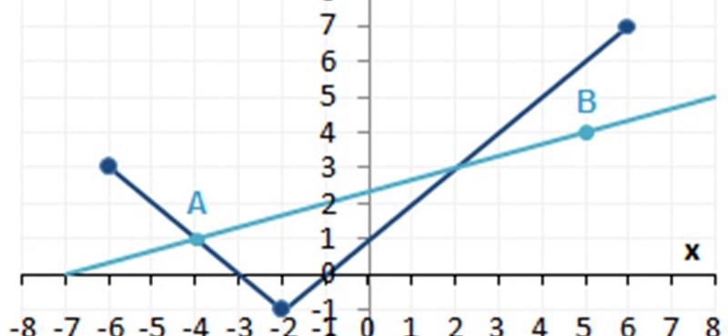 Függvénytranszformációk  és abszolútértékes egyenletek - ne ijedj meg tőlük