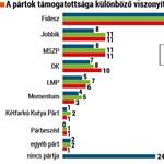 Medián: Az MSZP beérte a Jobbikot, a Fidesz ismét erősödött