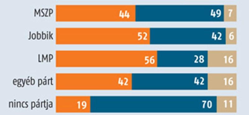 Medián: a választók 80 százaléka elutasítja a regisztrációt