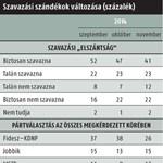 Medián: 16 százalékot esett Orbán népszerűsége egy hónap alatt