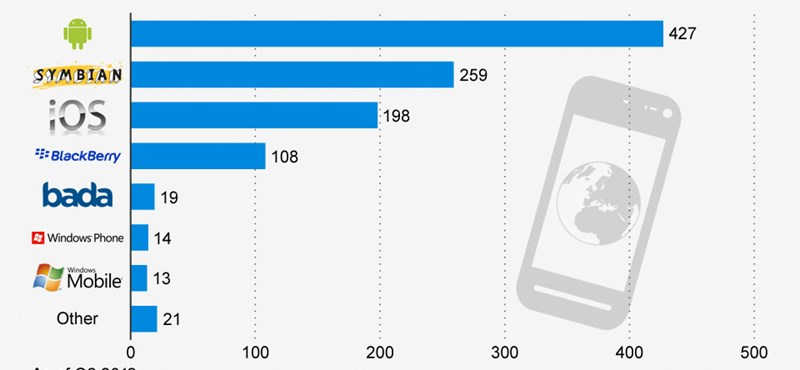 Melyik okosmobilból mennyi van a felhasználók kezében?