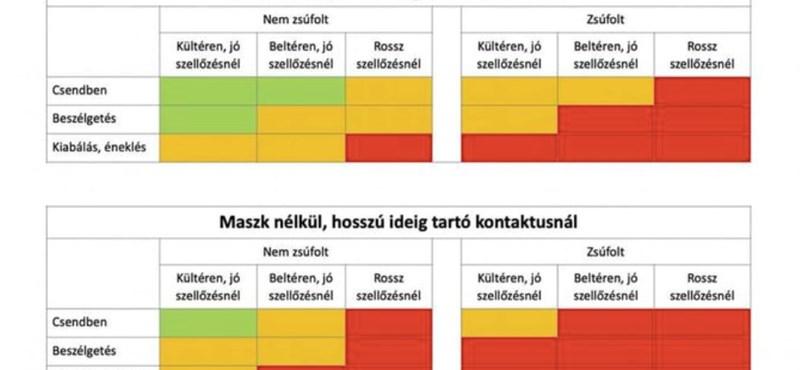 Ebből a magyar nyelvű ábrából azonnal megérti, hol mennyit kockáztat maszk nélkül