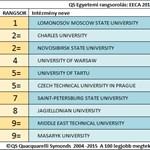 Egy magyar egyetem sincs a 10-es kelet-európai rangsorban
