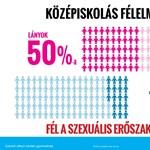 Megdöbbentő adatok: a középiskolások úgy érzik, a szexuális erőszak mindennapos