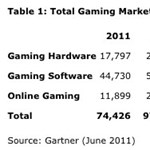 74 milliárd dollárt fogunk költeni idén játékokra