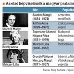 Az EU-tagok parlamentjei közül a magyar a legmacsóbb