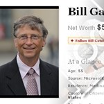Forbes - a Google lemaradt a Facebook mögött
