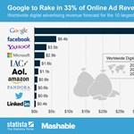 A Facebook csak álmodozhat a Google bevételeiről
