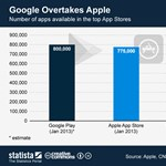 Megelőzte az App Store-t a Google Play?