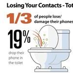 Sok elvesztett kontaktért a WC felel