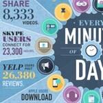 Hihetetlen számok: ez történik egy perc alatt a neten