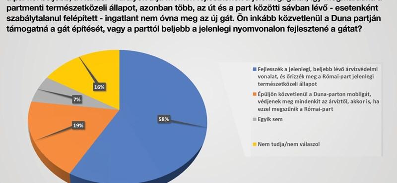 A budapestiek többsége nem akar mobilgátat közvetlenül a Duna mellé a Római-parton