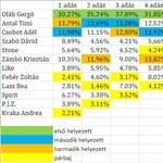 Közzétették az X-Faktor szavazatait