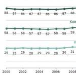 Friss adatok: minden harmadik felnőttnek van diplomája