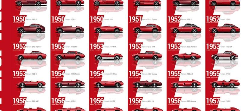 4 perces videóban az összes Ferrari, ami valaha készült