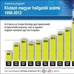 Infografika: hányan tanultak külföldön Erasmus-ösztöndíjjal?