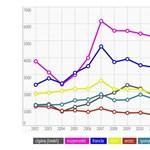 Ezekből a nyelvekből két hónap alatt nyelvvizsgát lehet tenni? Infografika