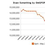 Draw Something - a kezdeti lelkesedés elfogyott, rántja magával a Zynga részvényeket