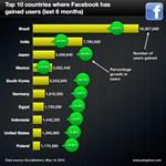Facebookos országok: nyertesek és vesztesek