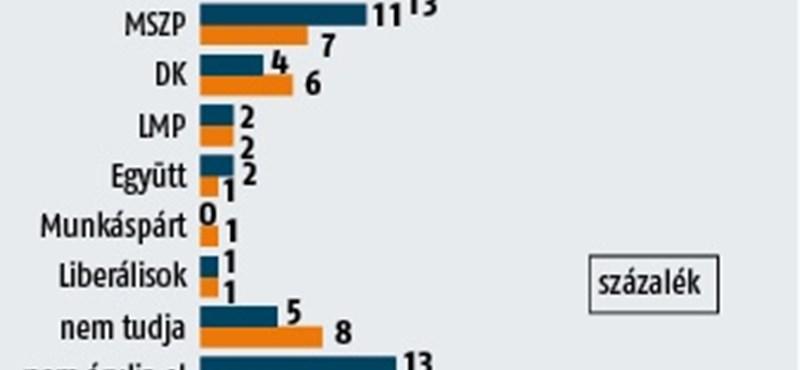 Medián-felmérés: A Fidesz kivételes helyzetbe került