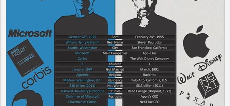 Bill Gates vs. Steve Jobs. Te kit választanál?