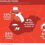 A magyarok több mint fele egyáltalán nem megy nyaralni