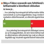 Még a Fidesz-szavazók sem szeretnének újabb kétharmadot