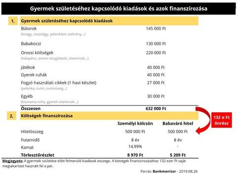 enni a havi egyszeri költségek)