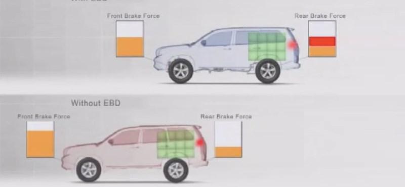 Három betű, ami segíthet megállni az autóval: így működik az EBD