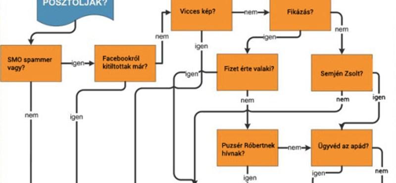 Semjén vs. Puzsér: vicces kép – Facebookra vagy Twitterre?