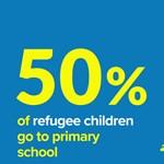 Megdöbbentő adatok: a menekült gyerekek fele nem jut oktatáshoz