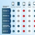 Kiderült: ennyire törékenyek a csúcstelefonok