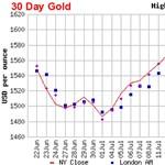 Drága az arany, érdemes-e ebbe fektetni?