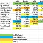 Közölte az RTL Klub, hogyan szavaztak az X-faktor rajongói