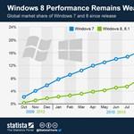 Windows 8: hát…