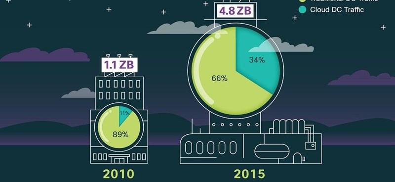 2015-re hihetetlen nagyságú felhőforgalom várható [angol nyelvű videóval]