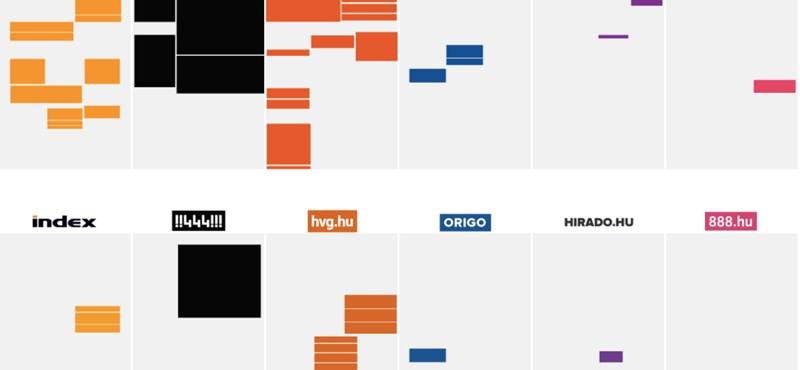 Ez a GIF mindent elmond: ez zajlik a tüntetések alatt az Index, 444, hvg.hu, Origo, Híradó és 888 címlapján