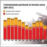 Infografika: így esett vissza a felvételizők és a gólyák száma