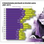 Infografika: így változott a felvételizők és az elsőévesek száma